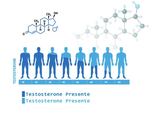 Testosterone basso: cause, sintomi, rimedi (anche naturali) per aumentare il testosterone